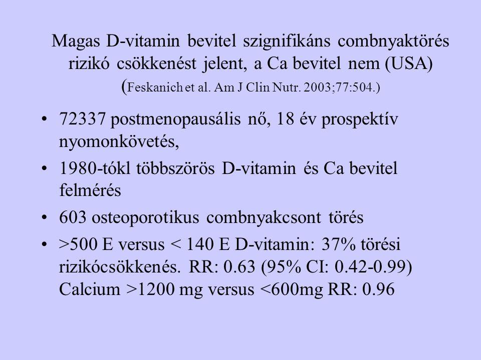 Magas D-vitamin bevitel szignifikáns combnyaktörés rizikó csökkenést jelent, a Ca bevitel nem (USA) (Feskanich et al. Am J Clin Nutr. 2003;77:504.)