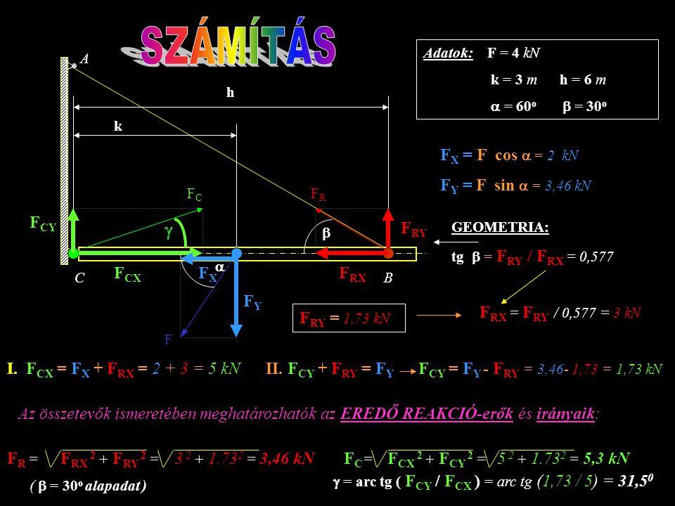 SZÁMÍTÁS g FX = F cos a = 2 kN FY = F sin a = 3,46 kN FCY FRY FCX FX