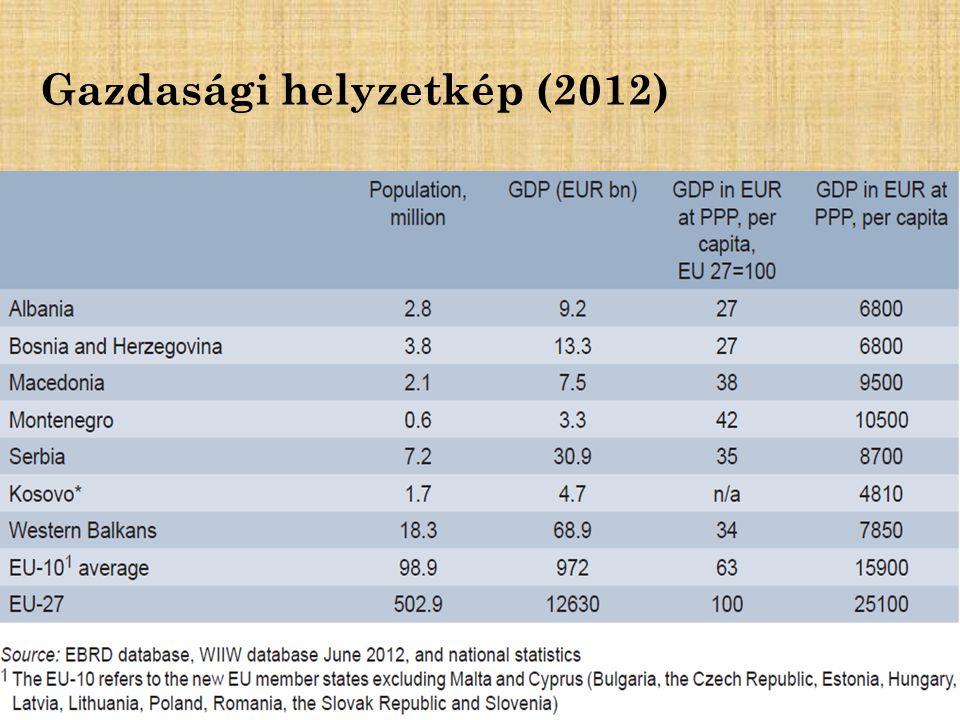 Gazdasági helyzetkép (2012)