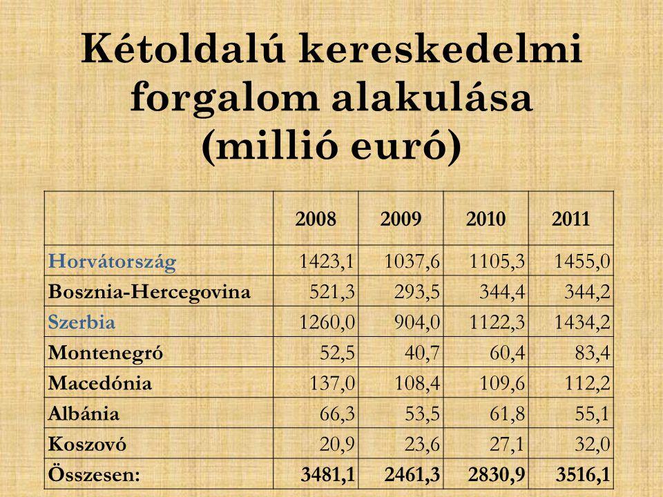Kétoldalú kereskedelmi forgalom alakulása (millió euró)
