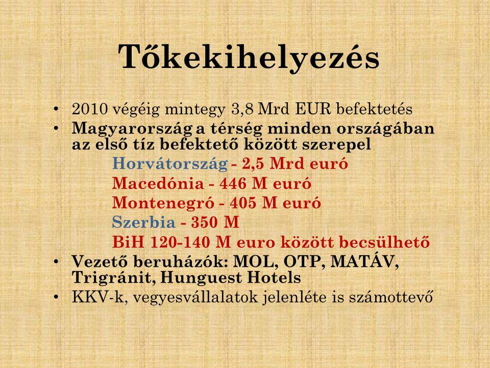 Tőkekihelyezés 2010 végéig mintegy 3,8 Mrd EUR befektetés