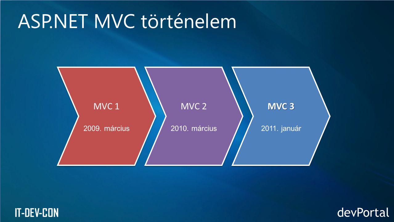 ASP.NET MVC történelem MVC 1 MVC 2 MVC 3 2009. március 2010. március