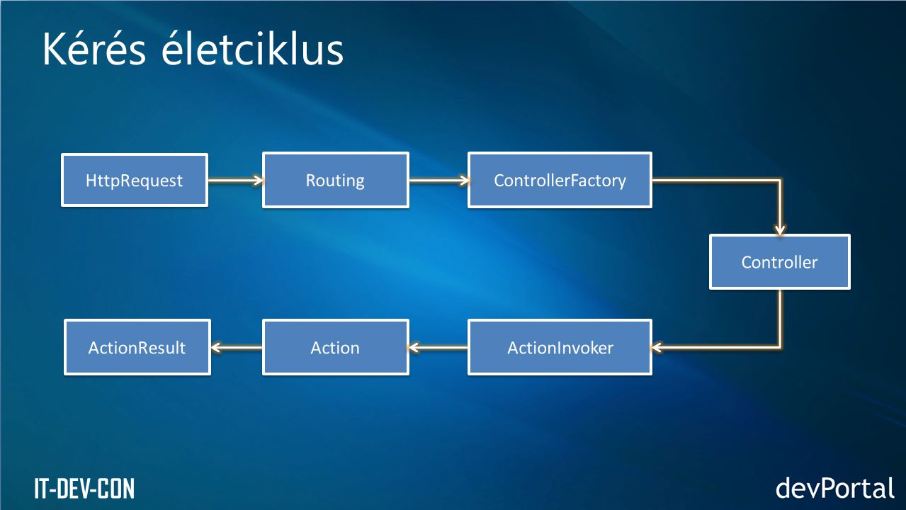 Kérés életciklus HttpRequest Routing ControllerFactory Controller