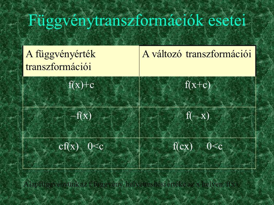 Függvénytranszformációk esetei