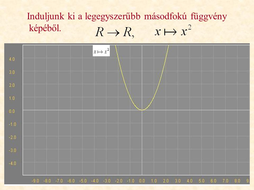 Induljunk ki a legegyszerűbb másodfokú függvény képéből.
