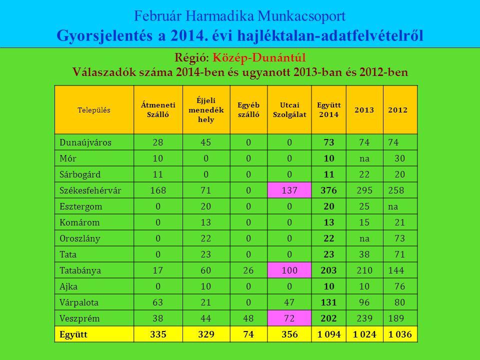 Gyorsjelentés a 2014. évi hajléktalan-adatfelvételről