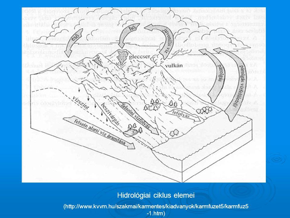 Hidrológiai ciklus elemei