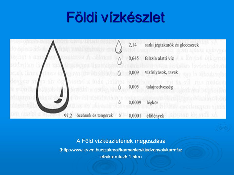 A Föld vízkészletének megoszlása