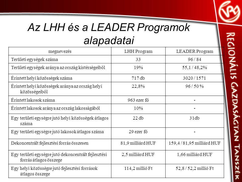 Az LHH és a LEADER Programok alapadatai