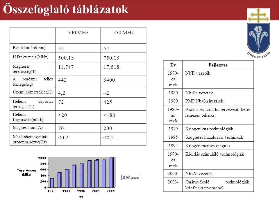 Összefoglaló táblázatok
