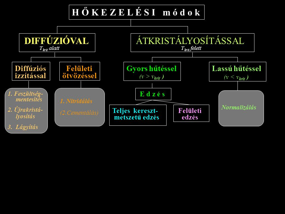H Ő K E Z E L É S I m ó d o k DIFFÚZIÓVAL ÁTKRISTÁLYOSÍTÁSSAL