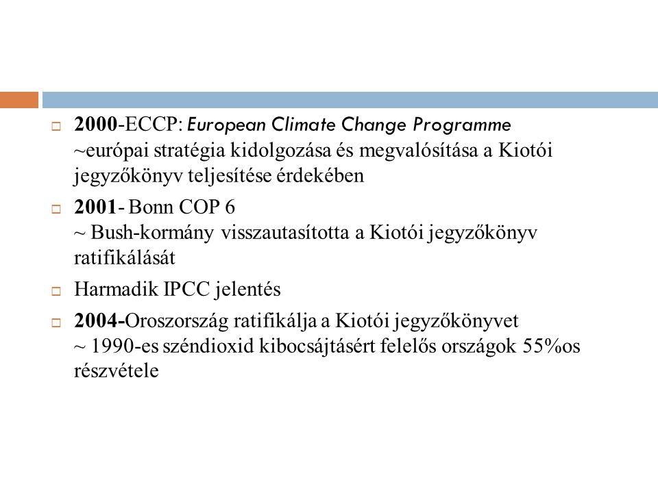 2000-ECCP: European Climate Change Programme ~európai stratégia kidolgozása és megvalósítása a Kiotói jegyzőkönyv teljesítése érdekében