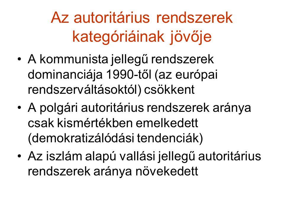 Az autoritárius rendszerek kategóriáinak jövője