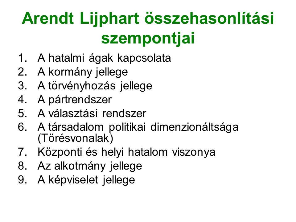 Arendt Lijphart összehasonlítási szempontjai