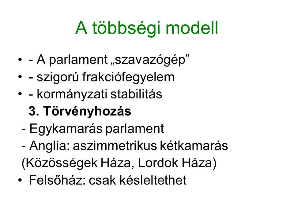 """A többségi modell - A parlament """"szavazógép - szigorú frakciófegyelem"""