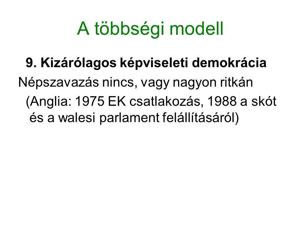 A többségi modell 9. Kizárólagos képviseleti demokrácia