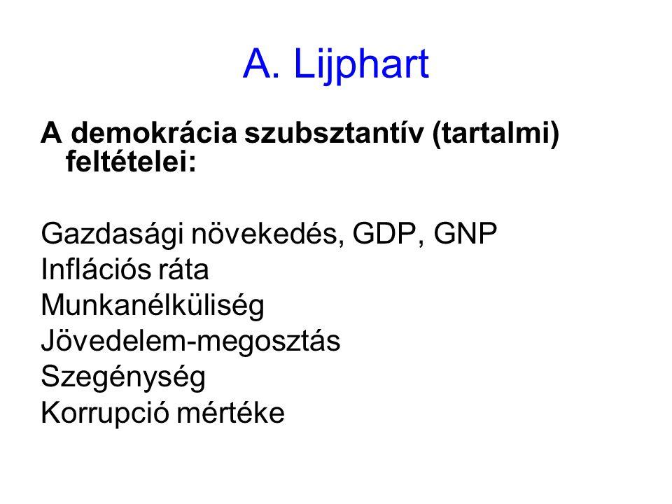 A. Lijphart A demokrácia szubsztantív (tartalmi) feltételei: