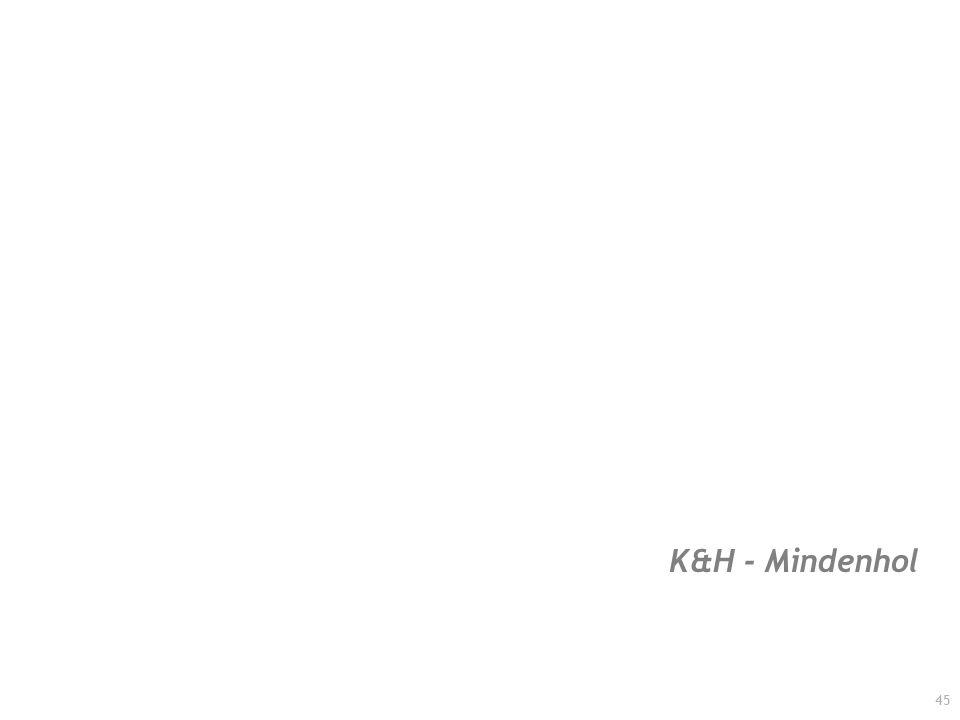 K&H - Mindenhol