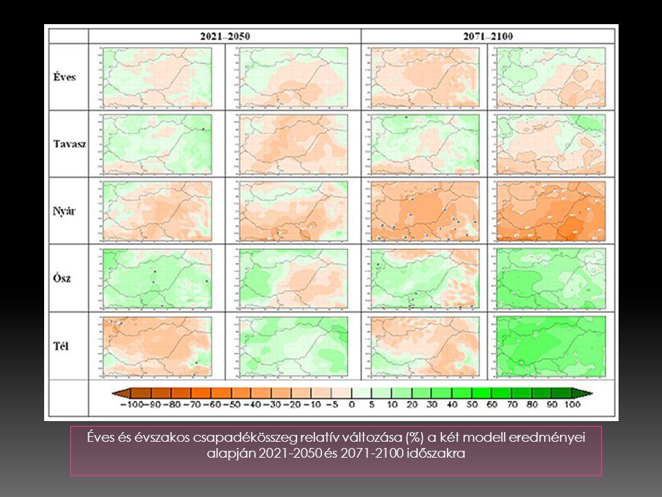 Éves és évszakos csapadékösszeg relatív változása (%) a két modell eredményei alapján 2021-2050 és 2071-2100 időszakra