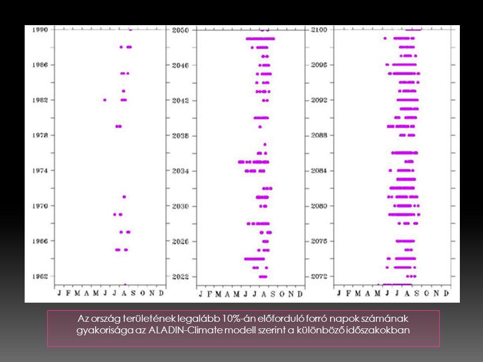 Az ország területének legalább 10%-án előforduló forró napok számának gyakorisága az ALADIN-Climate modell szerint a különböző időszakokban