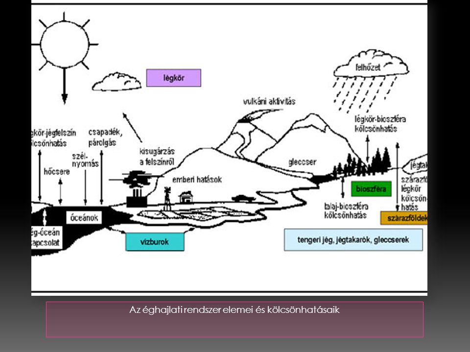 Az éghajlati rendszer elemei és kölcsönhatásaik