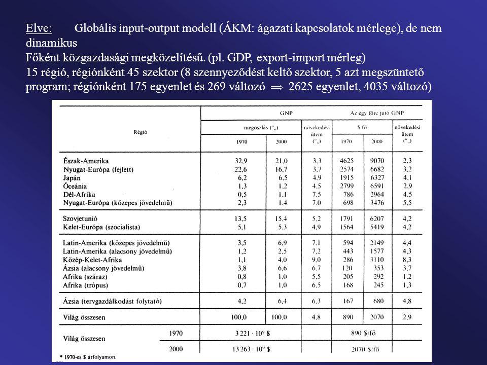 Elve: Globális input-output modell (ÁKM: ágazati kapcsolatok mérlege), de nem dinamikus