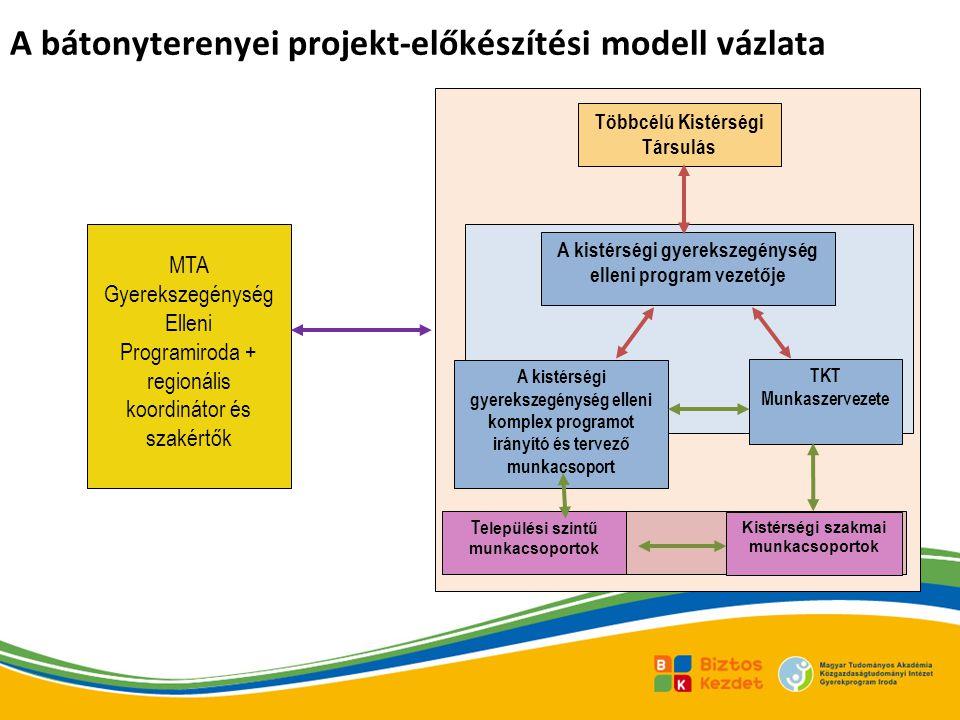 A bátonyterenyei projekt-előkészítési modell vázlata