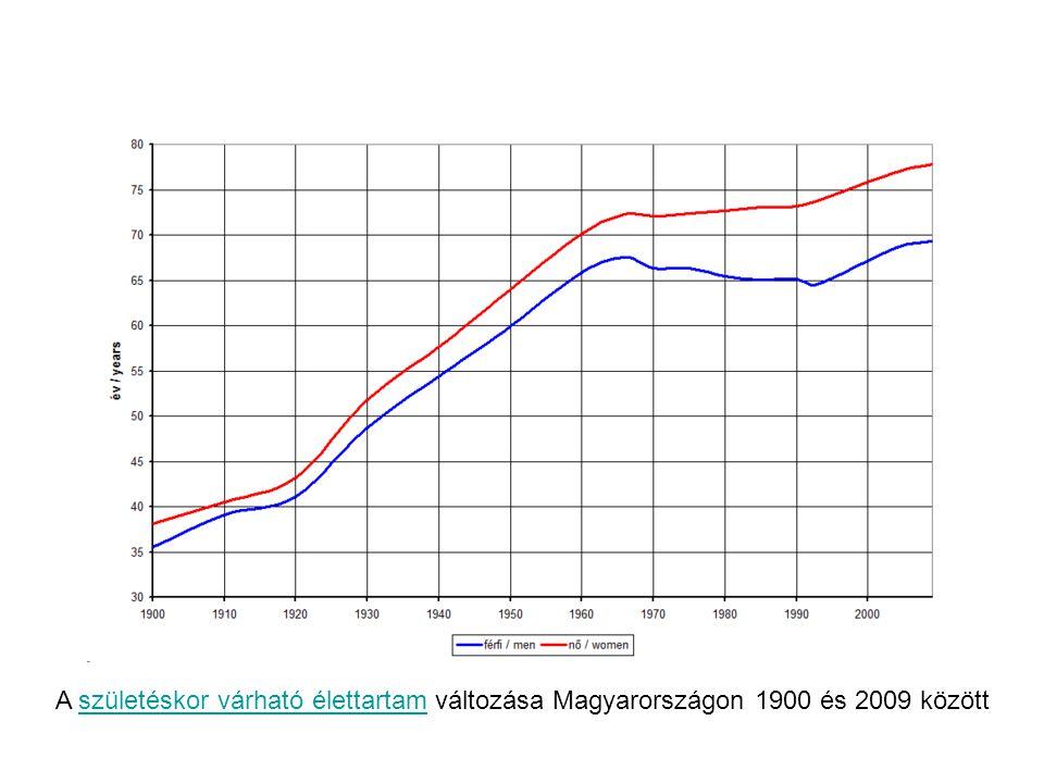 A születéskor várható élettartam változása Magyarországon 1900 és 2009 között