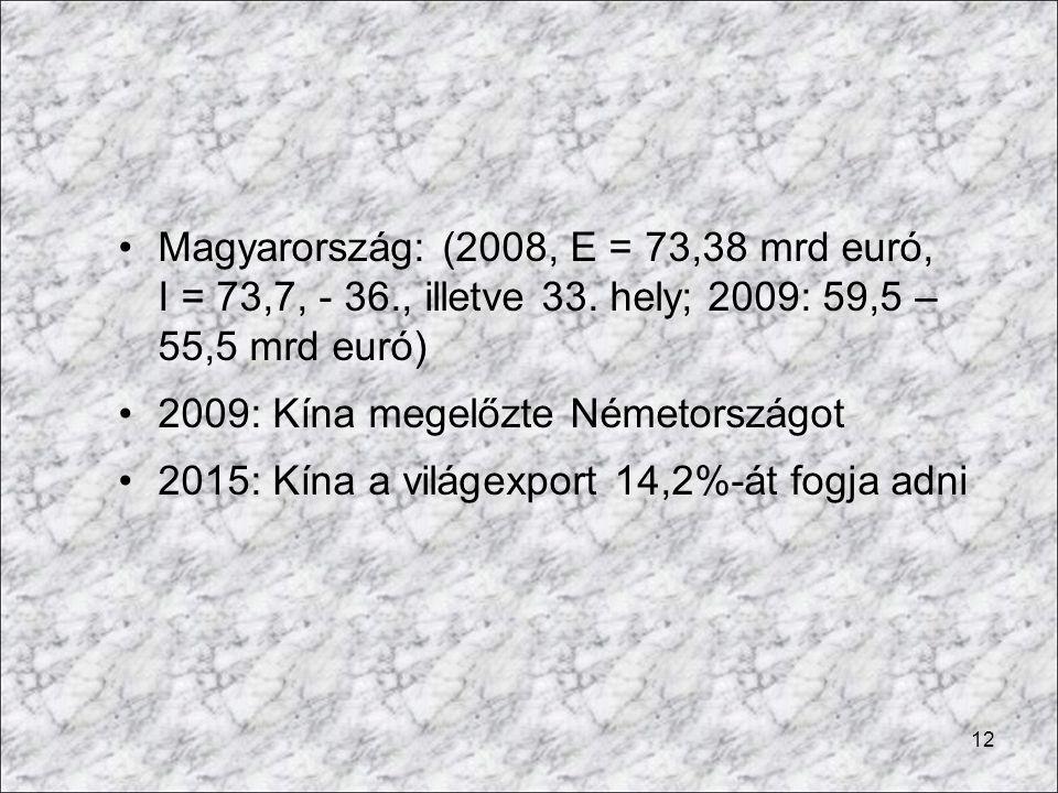 Magyarország: (2008, E = 73,38 mrd euró, I = 73,7, - 36. , illetve 33