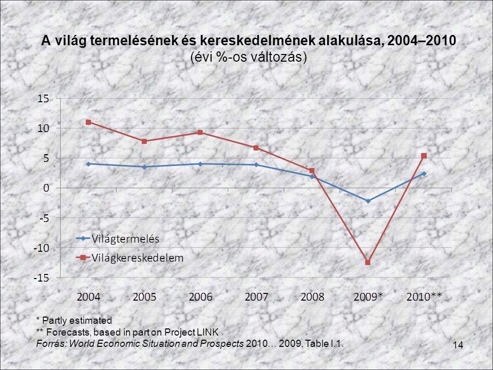 A világ termelésének és kereskedelmének alakulása, 2004–2010 (évi %-os változás)
