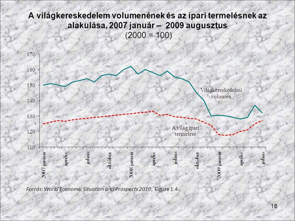 A világkereskedelem volumenének és az ipari termelésnek az alakulása, 2007 január – 2009 augusztus (2000 = 100)
