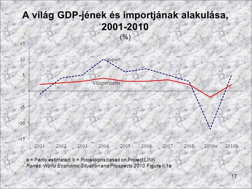 A világ GDP-jének és importjának alakulása, 2001-2010 (%)