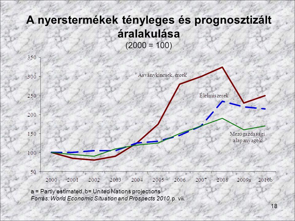 A nyerstermékek tényleges és prognosztizált áralakulása (2000 = 100)