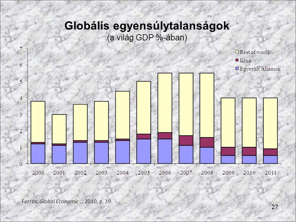 Globális egyensúlytalanságok (a világ GDP %-ában)