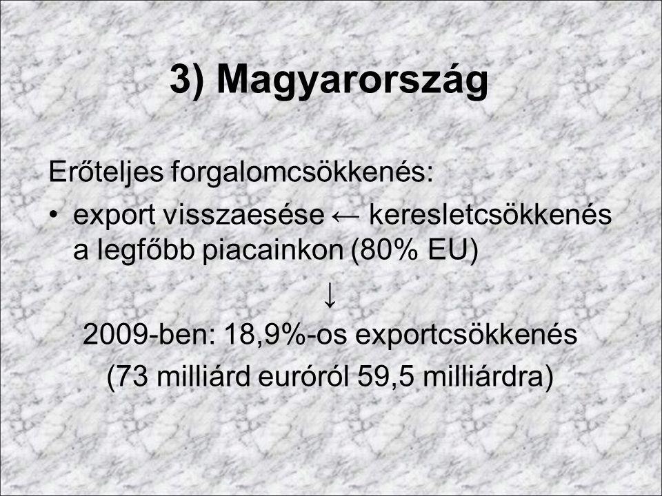 3) Magyarország Erőteljes forgalomcsökkenés: