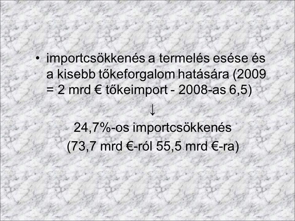 importcsökkenés a termelés esése és a kisebb tőkeforgalom hatására (2009 = 2 mrd € tőkeimport - 2008-as 6,5)