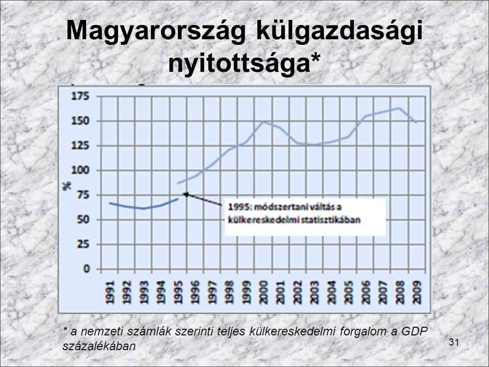 Magyarország külgazdasági nyitottsága*