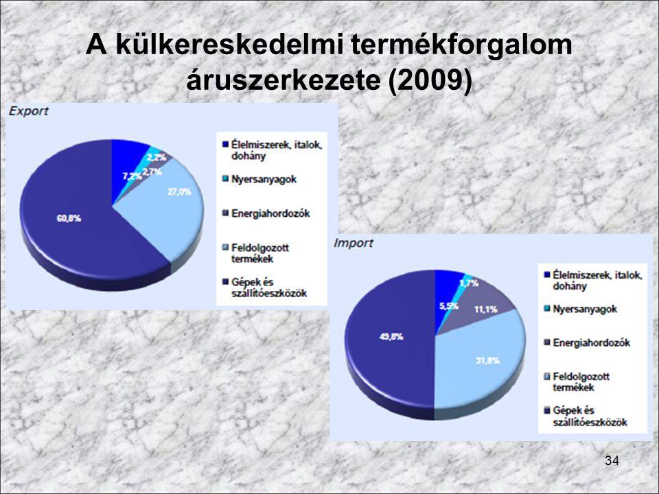 A külkereskedelmi termékforgalom áruszerkezete (2009)