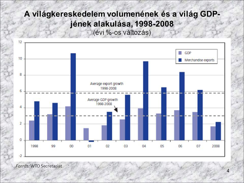 A világkereskedelem volumenének és a világ GDP-jének alakulása, 1998-2008 (évi %-os változás)