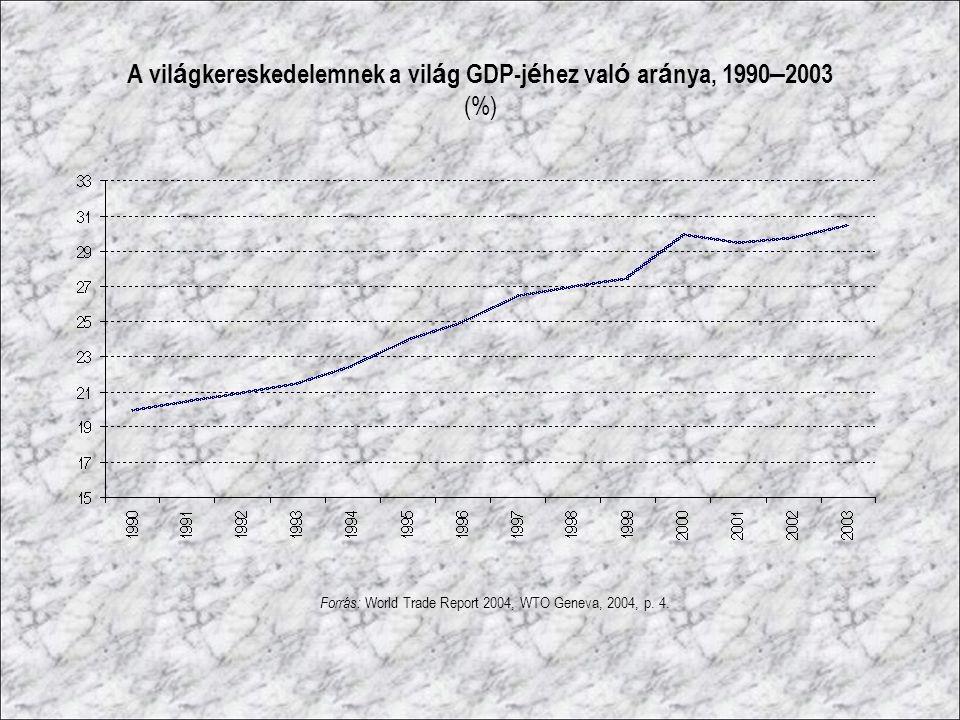 A világkereskedelemnek a világ GDP-jéhez való aránya, 1990–2003 (%)