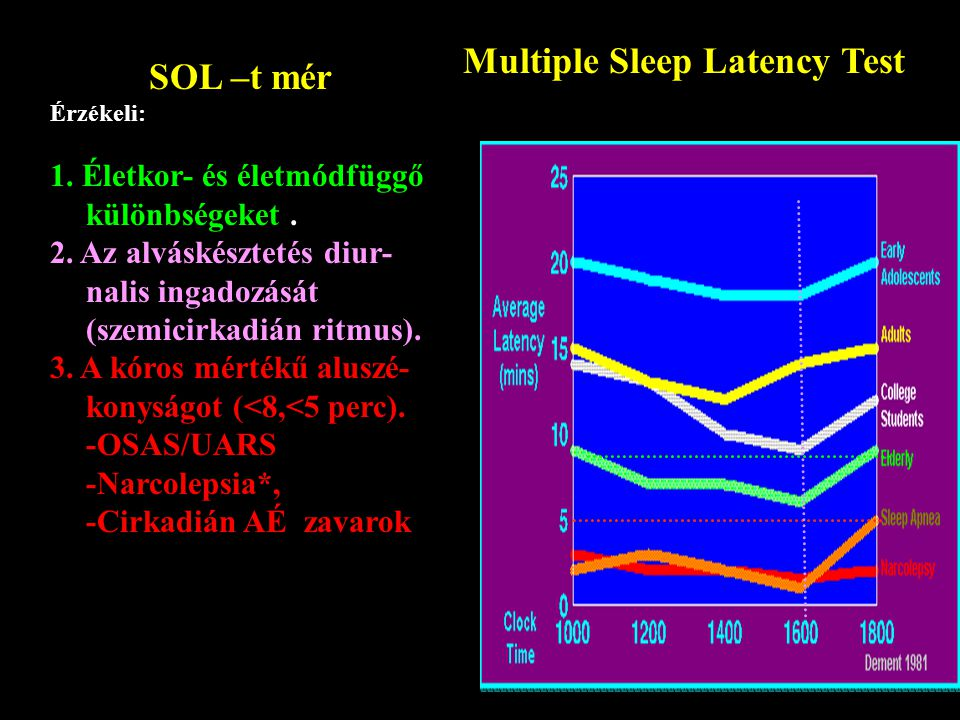 Multiple Sleep Latency Test