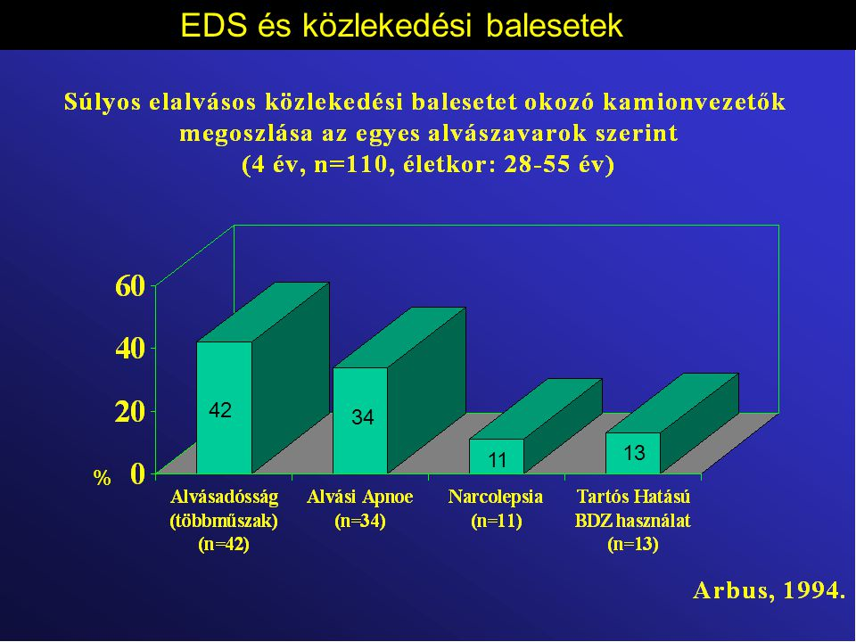 EDS és közlekedési balesetek