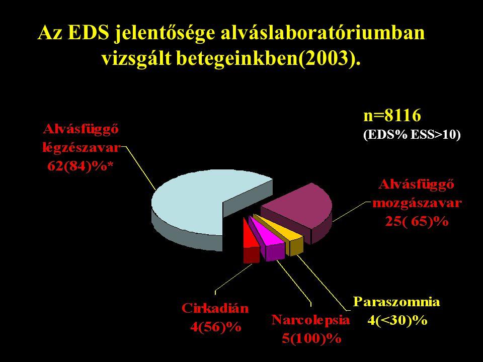 Az EDS jelentősége alváslaboratóriumban vizsgált betegeinkben(2003).