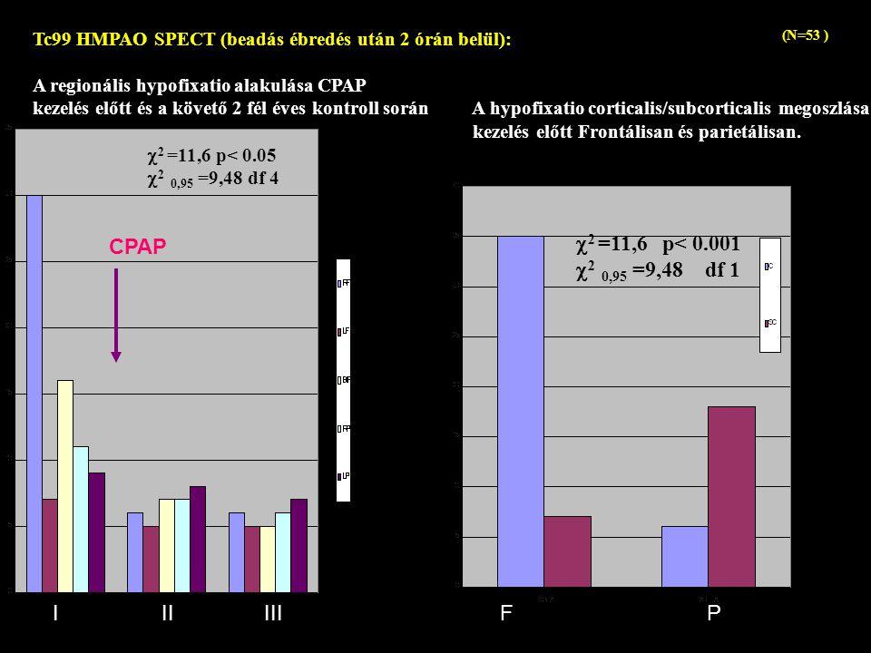 2 =11,6 p< 0.001 CPAP 2 0,95 =9,48 df 1 I II III F P