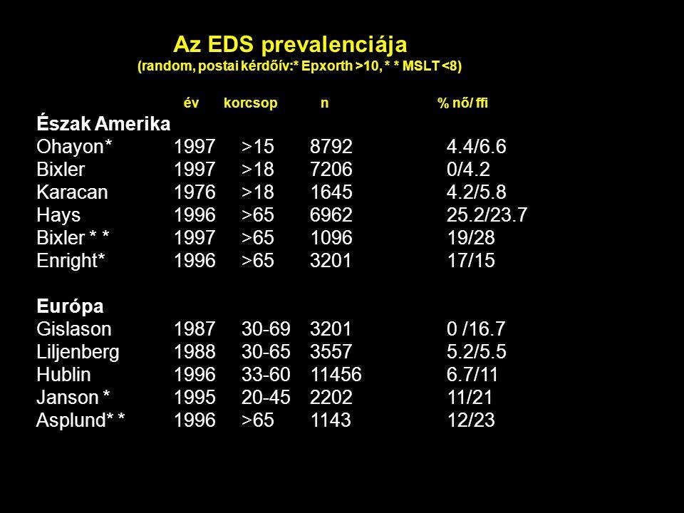 Az EDS prevalenciája év korcsop n % nő/ ffi Észak Amerika