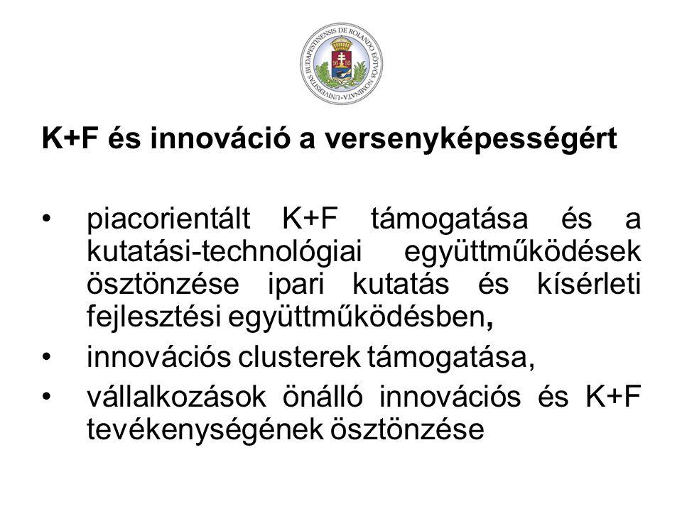 K+F és innováció a versenyképességért