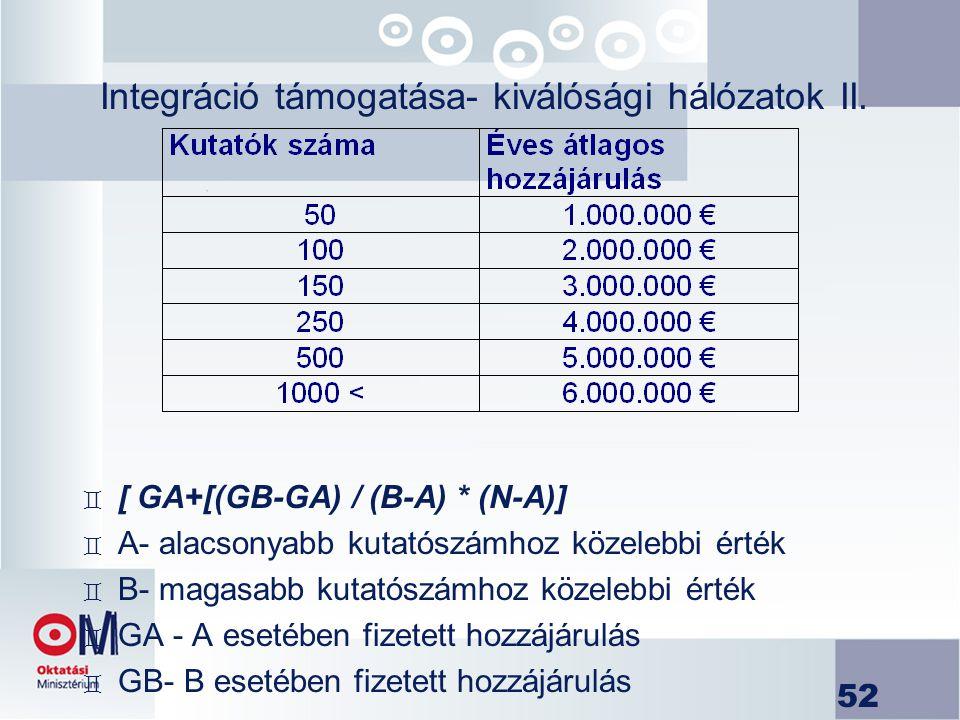 Integráció támogatása- kiválósági hálózatok II.