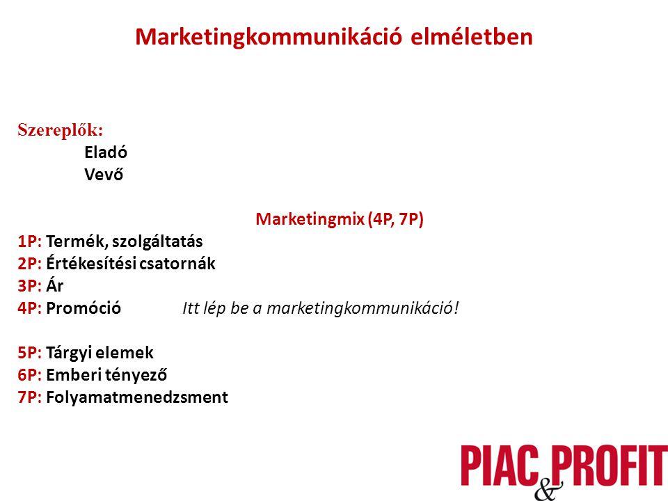 Marketingkommunikáció elméletben