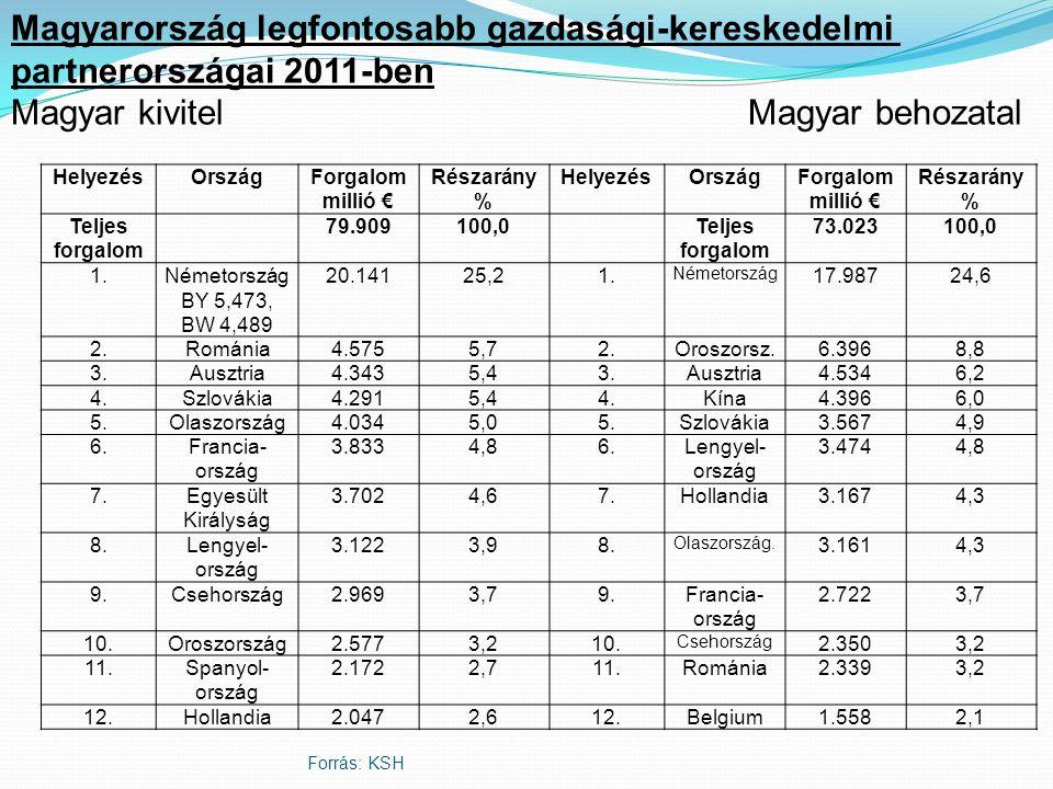 Magyarország legfontosabb gazdasági-kereskedelmi