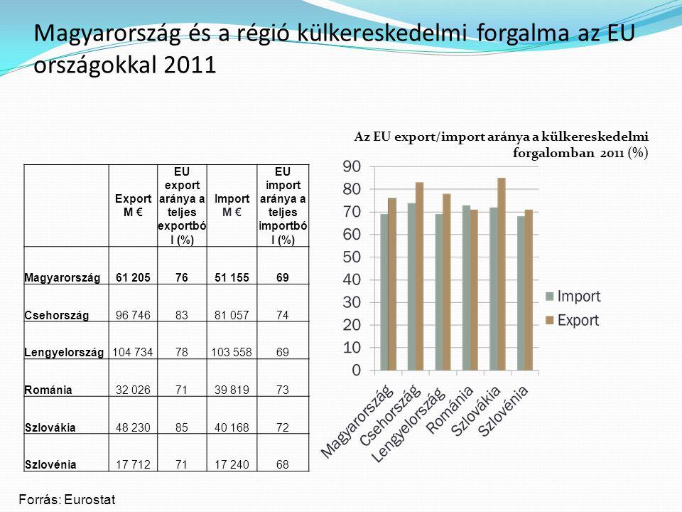 Magyarország és a régió külkereskedelmi forgalma az EU országokkal 2011